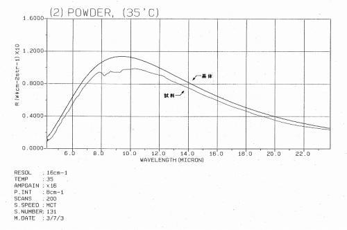 室温35℃時の育成光線放射強度のグラフ
