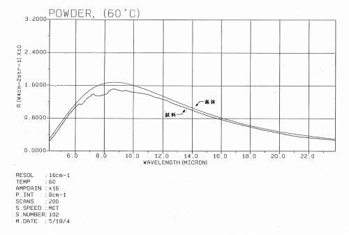 室温60℃時の育成光線放射強度のグラフ
