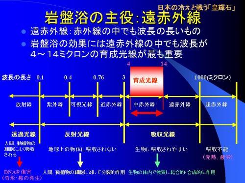 太陽光線をその波長で分けるとこのような図になります。